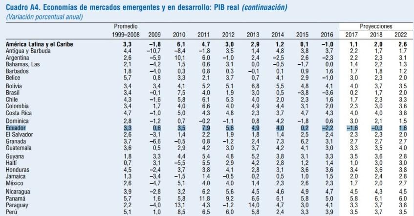 fondo monetario interno en el ecuador El fondo monetario internacional dijo el jueves que la economía de ecuador parece estar enfriándose en  a que en el primer trimestre el producto interno.