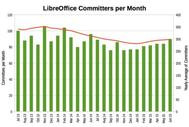 Libreoffice Grafico