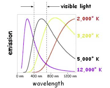 wavelength-of-visible-light