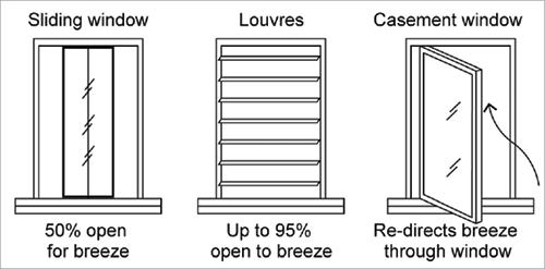 EDGE Architectural operable window sash