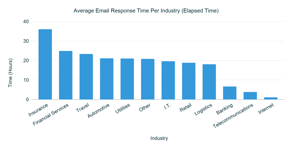 Average Email Response Times Per Industry
