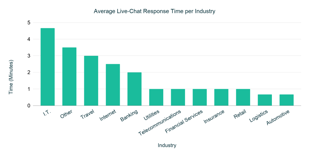 Average Customer Service Chat Response Times Per Industry