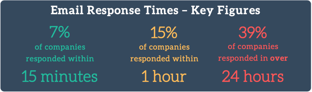 Key Customer Service Data Points for Email