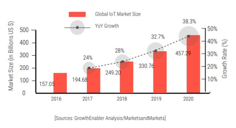 Picture 2. Global IoT market value — statistics and prediction chart
