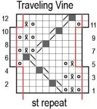 Traveling Vine chart