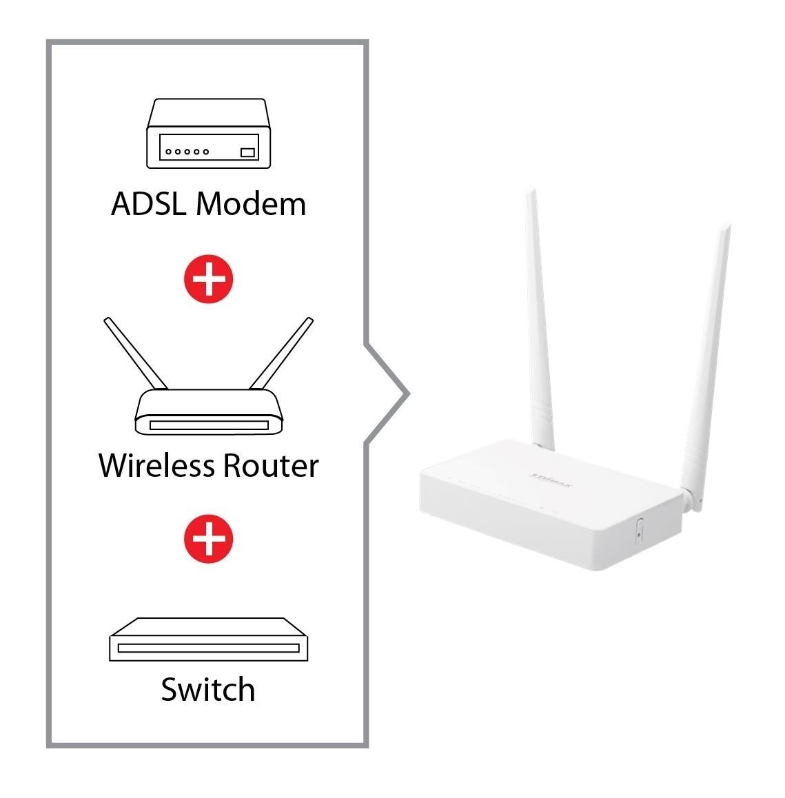 N300 Wireless Adsl2 Modem Router