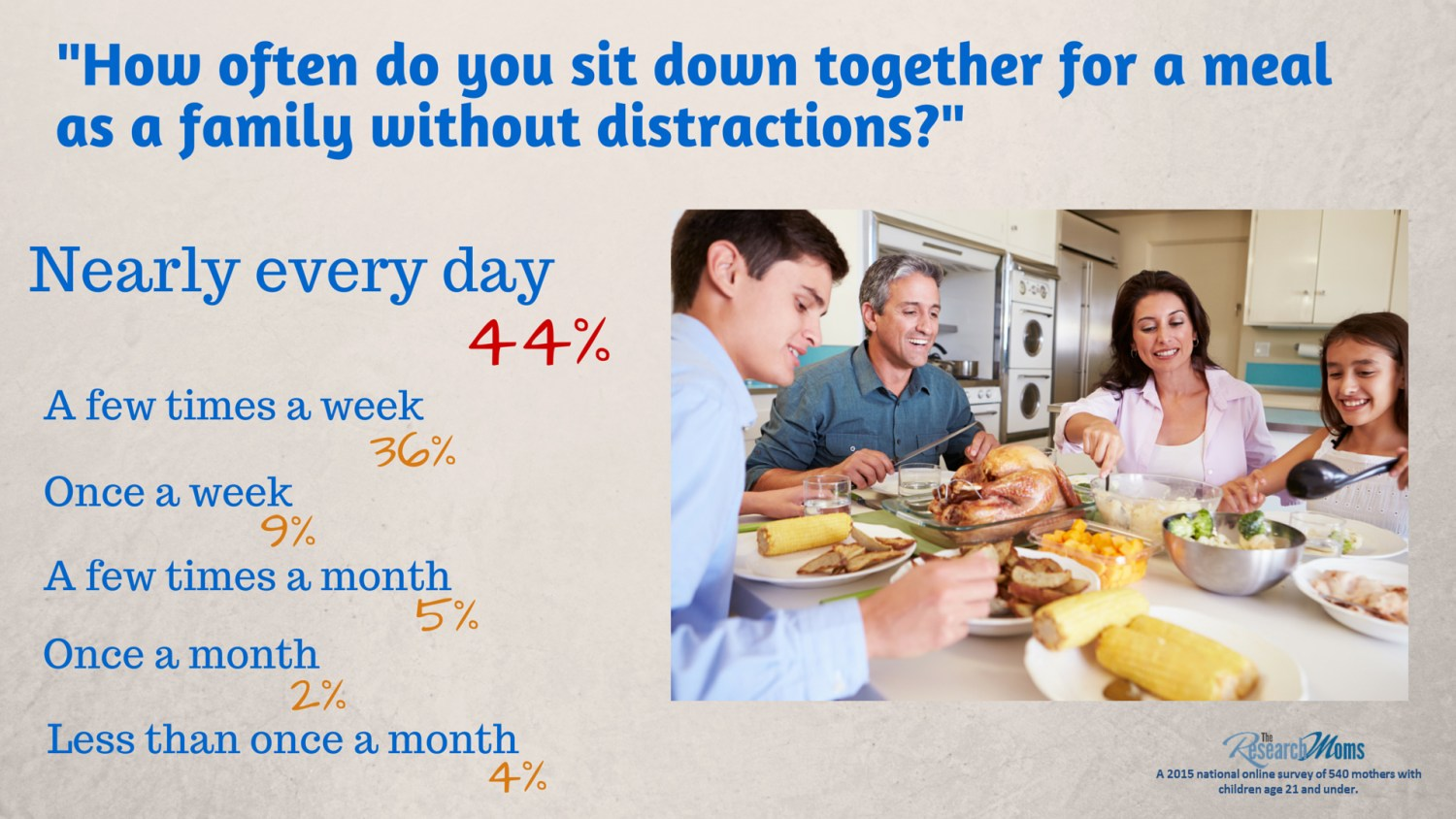 _How often do you sit down together for