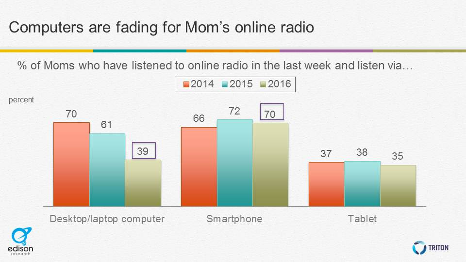 Computers fading for moms online radio