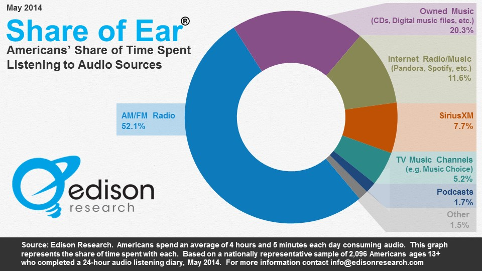 21030-share-of-ear-splash-graph