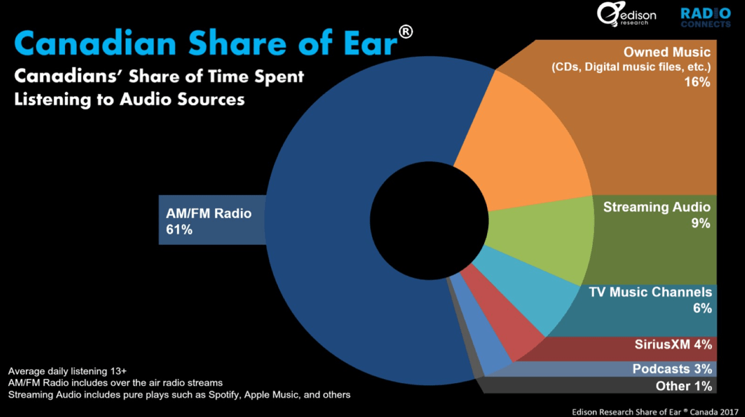 Share of Ear Canada