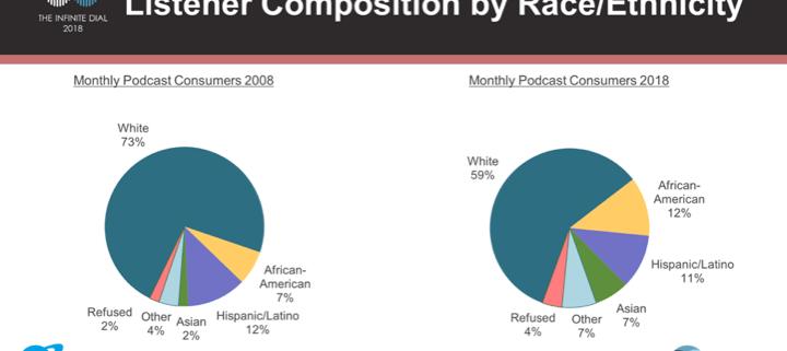 Podcast Diversity 2008 - 2018