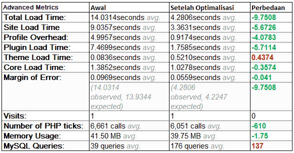 P3-Perbedaan-Hasil-Pengetesan-web