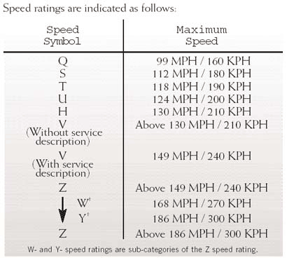 Tire speed rating