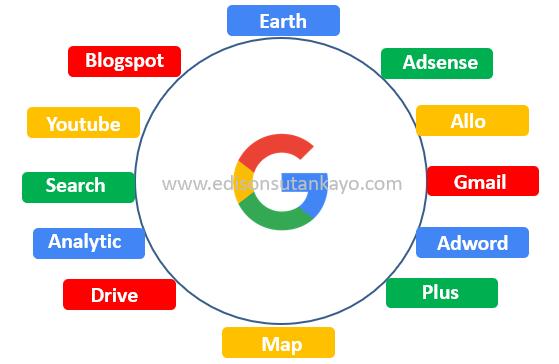 Contoh-Produk-Google-apa-itu-google-adsense