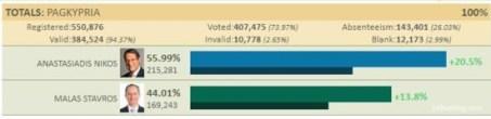 Chypre : Le communiste Stávros Malás (AKEL) battus aux élections présidentielles