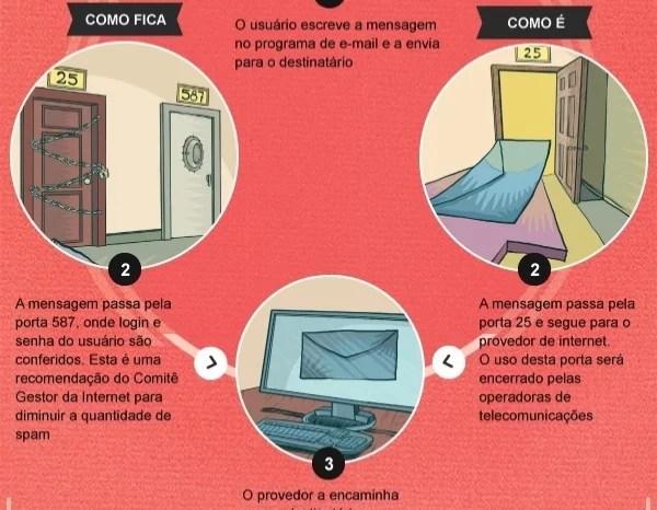 E-mails com configuração antiga será encerrado em 2013