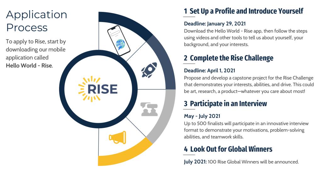 Rise Application Process Details