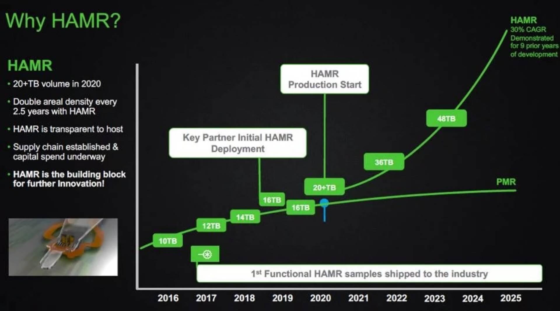Seagate prepara hard disk da 100 Terabyte con tecnologia HAMR