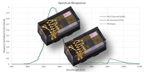 Sensore di prossimità per la misura accurata della luce ambientale