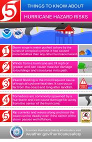 hurricane_hazards_4-4-16