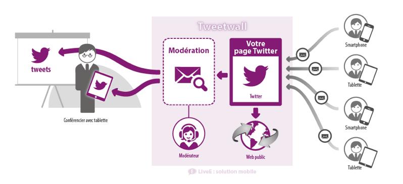 """LiveE : schéma fonctionnel de leur service """"Tweetwall"""""""