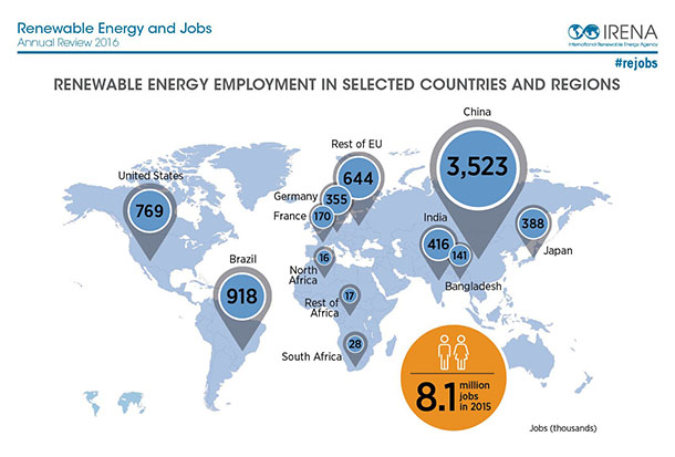 IRENA jobs 2016 region