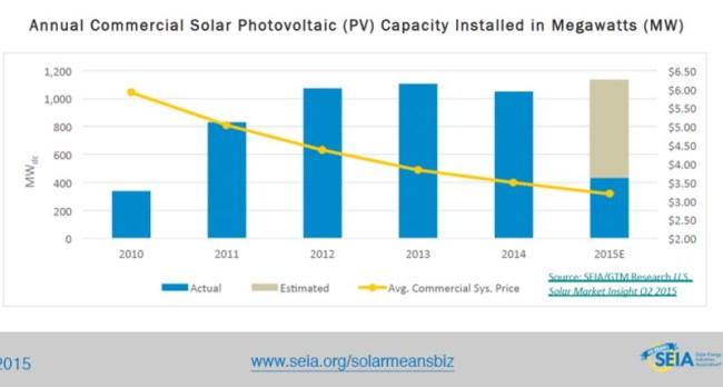 annual-commercial-solar-capacity