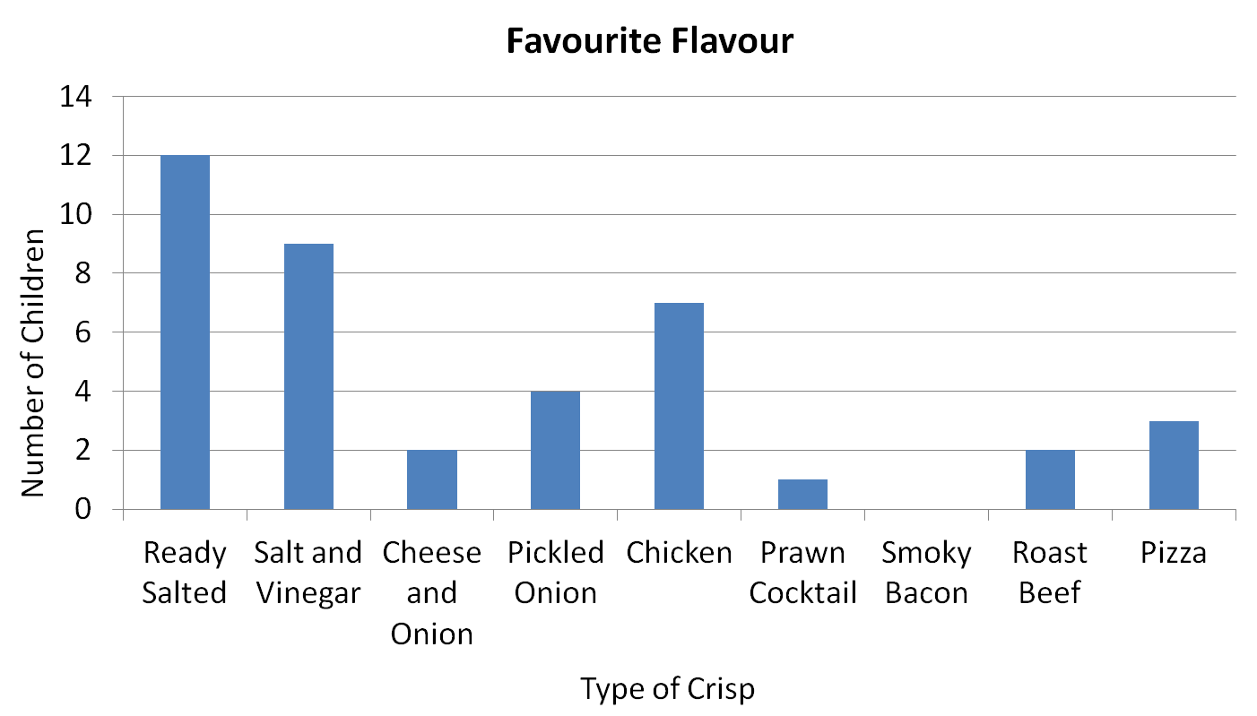 Statistics Bar Graph Crisp Survey
