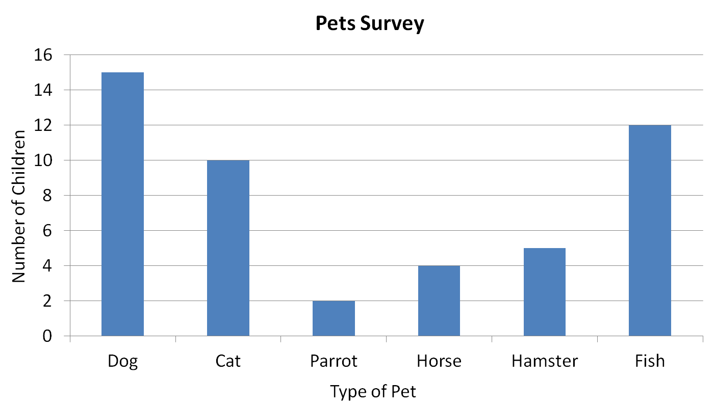 Statistics Pet Survey