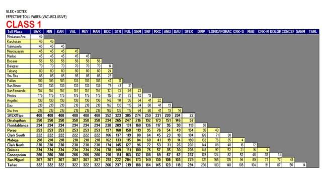 NLEX Toll Rates Class 1