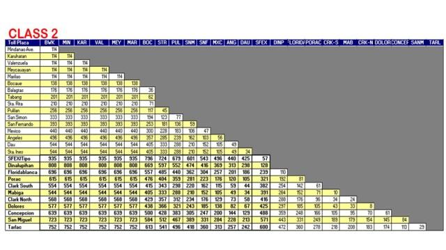 NLEX Toll Rates Class 2