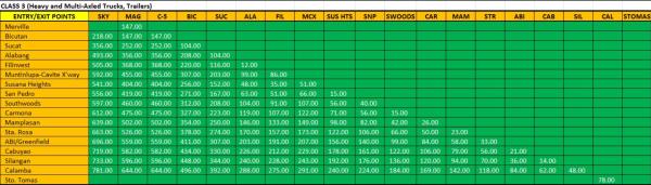 SLEX Toll Rates 2018 Class 3