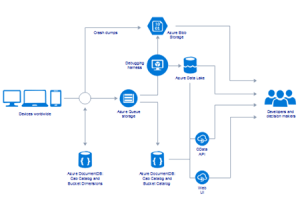 Azure Software for Linux  Manage Cloud Computing Services
