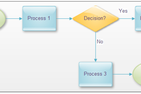 Map Flow Chart Free Wallpaper For MAPS Full Maps - How to draw a process map