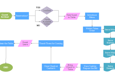 best wild flowers standard operating procedure flow chart template