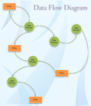 Data Flow Diagram Examples