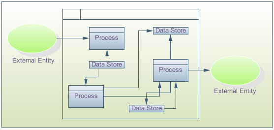 Data Flow diagrams and Security Requirements  | Eternal