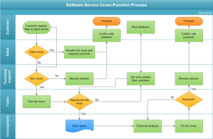 CrossFunction Flowchart Examples  Service Flowchart