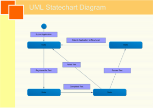 UML Statechart Diagrams, Free Examples and Software Download