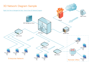 3D Network Templates and Examples