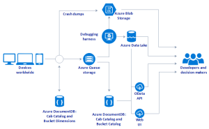 Easy Azure Diagram Software for Mac, Windows and Linux