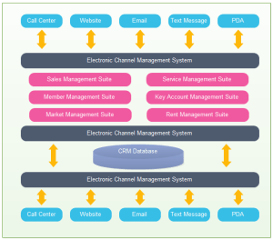 Architecture Diagram Overview