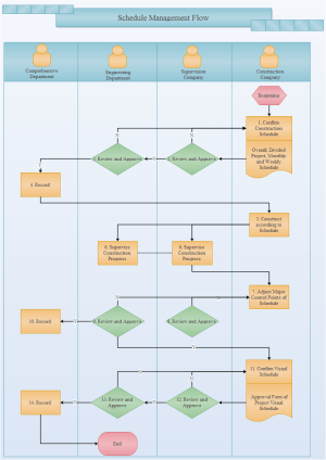 Schedule Management Flowchart Examples and Templates