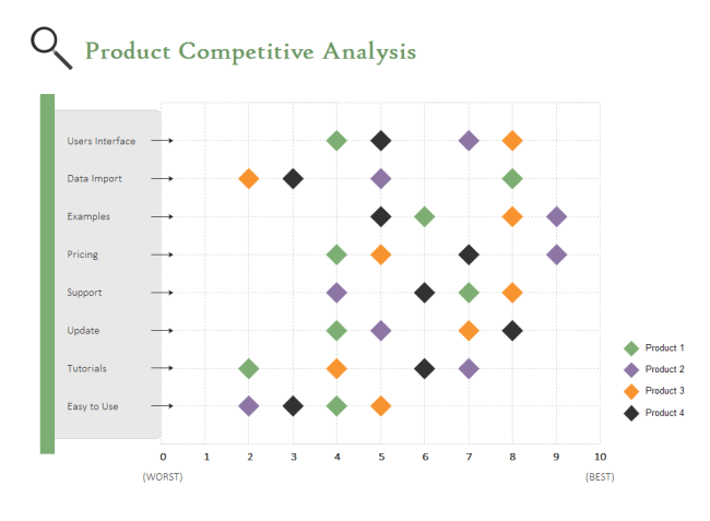 Bar charts to compare competitors; 5 Charts And Templates Used For Competitor Analysis