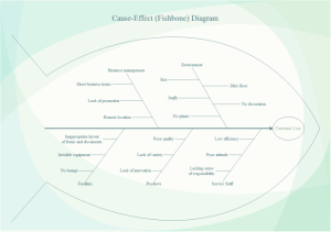 Customer Loss Fishbone Diagram | Free Customer Loss Fishbone Diagram Templates