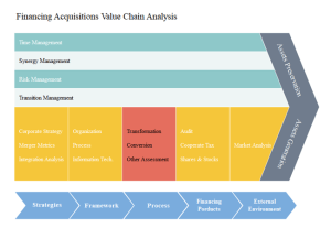Editable Value Chain Analysis Templates