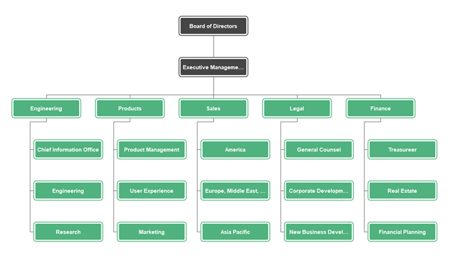 · at the right, click. Google Corporate Organizational Chart