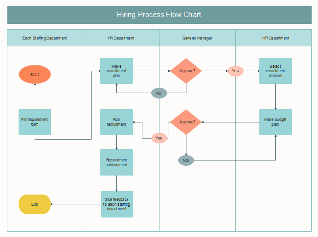 12/12/2018· project management workflow template. Free Hiring Process Flow Chart Templates