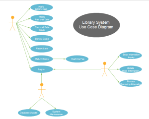 Library System Use Case | Free Library System Use Case Templates