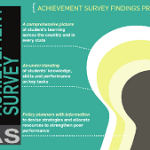 The largest ever survey, National Achievement Survey (NAS) conducted successfully